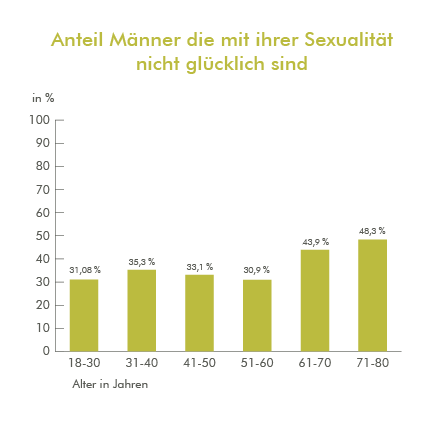 Looking for guy Sex mit alten Männern und Frauen that not
