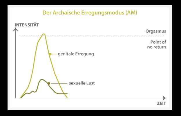 Der Orgasmus beim Mann - Fragen und Antworten - Prof. Dr